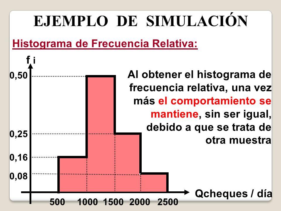 EJEMPLO DE SIMULACIÓN Histograma de Frecuencia Relativa: 0,08 0,16 0,50 0,25 5002000250015001000 f i Qcheques / día Al obtener el histograma de frecue