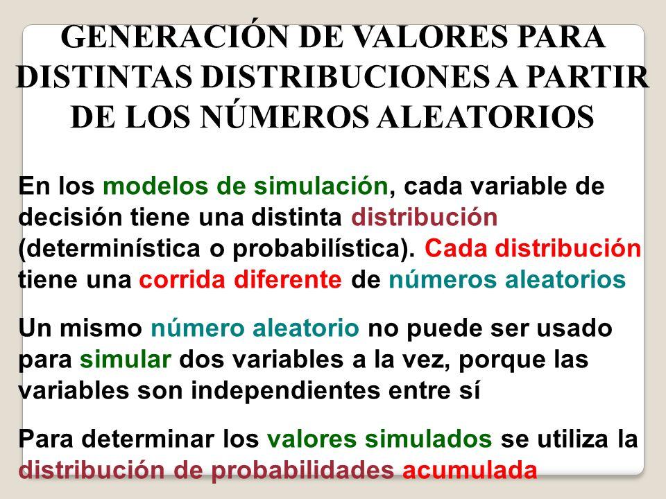 GENERACIÓN DE VALORES PARA DISTINTAS DISTRIBUCIONES A PARTIR DE LOS NÚMEROS ALEATORIOS En los modelos de simulación, cada variable de decisión tiene u