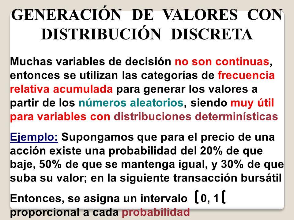 GENERACIÓN DE VALORES CON DISTRIBUCIÓN DISCRETA Muchas variables de decisión no son continuas, entonces se utilizan las categorías de frecuencia relat