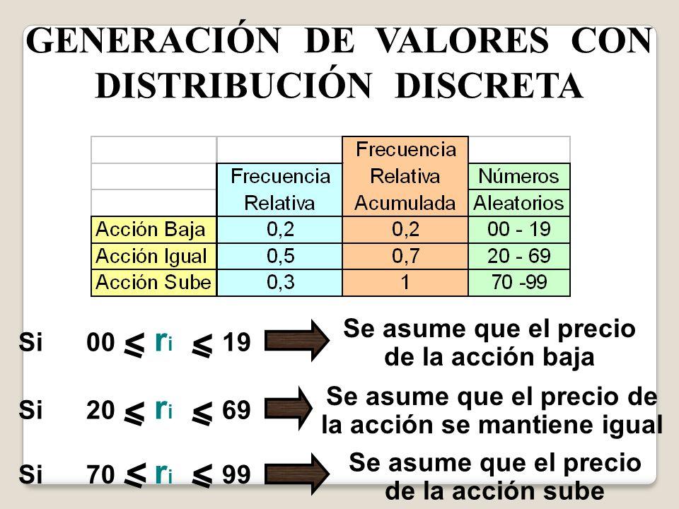 GENERACIÓN DE VALORES CON DISTRIBUCIÓN DISCRETA Si00 r i 19 Si20 r i 69 Si70 r i 99 Se asume que el precio de la acción sube Se asume que el precio de
