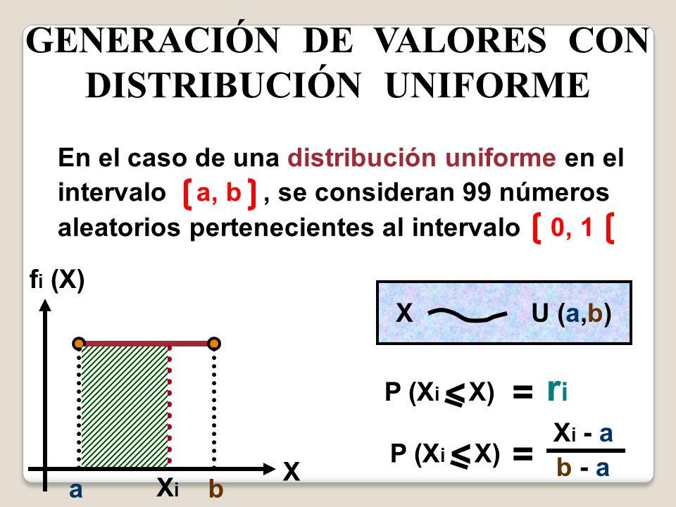 GENERACIÓN DE VALORES CON DISTRIBUCIÓN UNIFORME En el caso de una distribución uniforme en el intervalo a, b, se consideran 99 números aleatorios pert