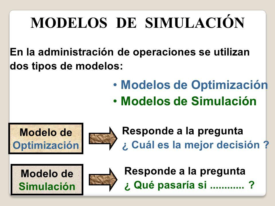 En la administración de operaciones se utilizan dos tipos de modelos: Modelos de Optimización Modelos de Simulación Modelo de Optimización Modelo de S