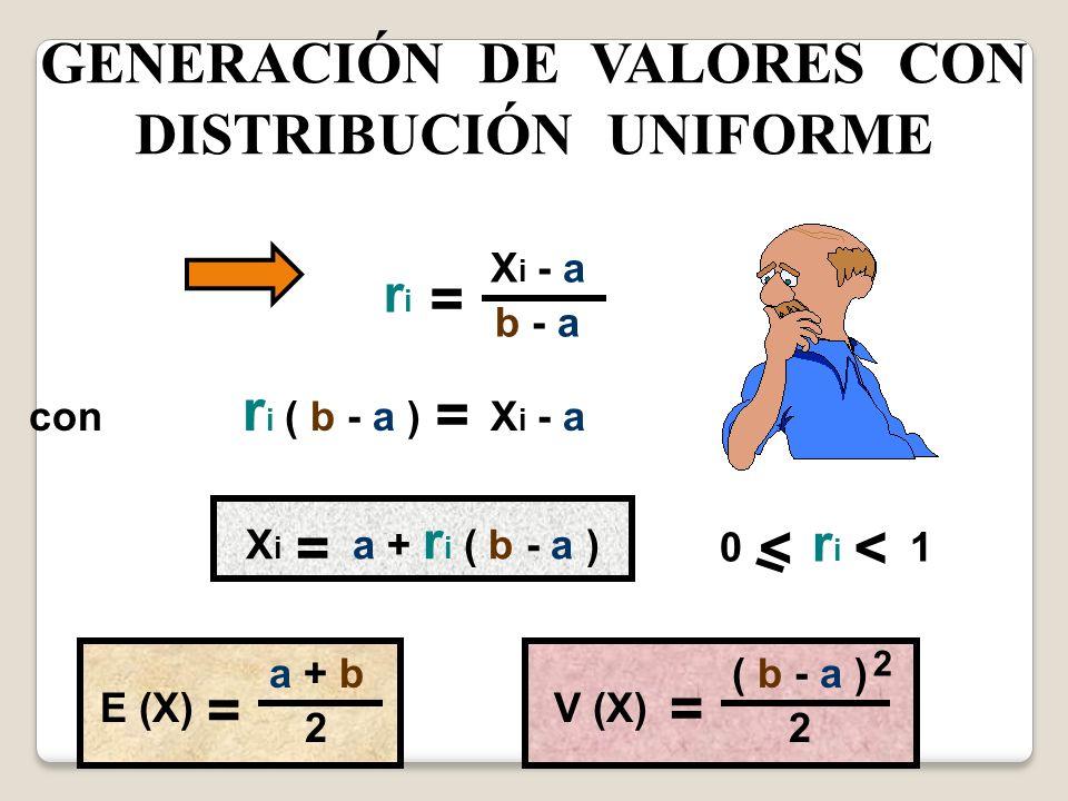 GENERACIÓN DE VALORES CON DISTRIBUCIÓN UNIFORME riri X i - a b - a = con r i ( b - a ) X i - a = X i a + r i ( b - a ) = 0 r i 1 << a + b 2 = E (X)V (