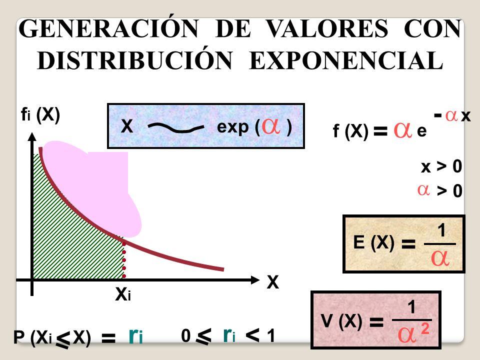 GENERACIÓN DE VALORES CON DISTRIBUCIÓN EXPONENCIAL f i (X) XiXi X Xexp ( ) f (X) e x - x > 0 > 0 E (X) 1 = 1 = V (X) 2 P (X i X) r i < = = 0 r i 1 <<