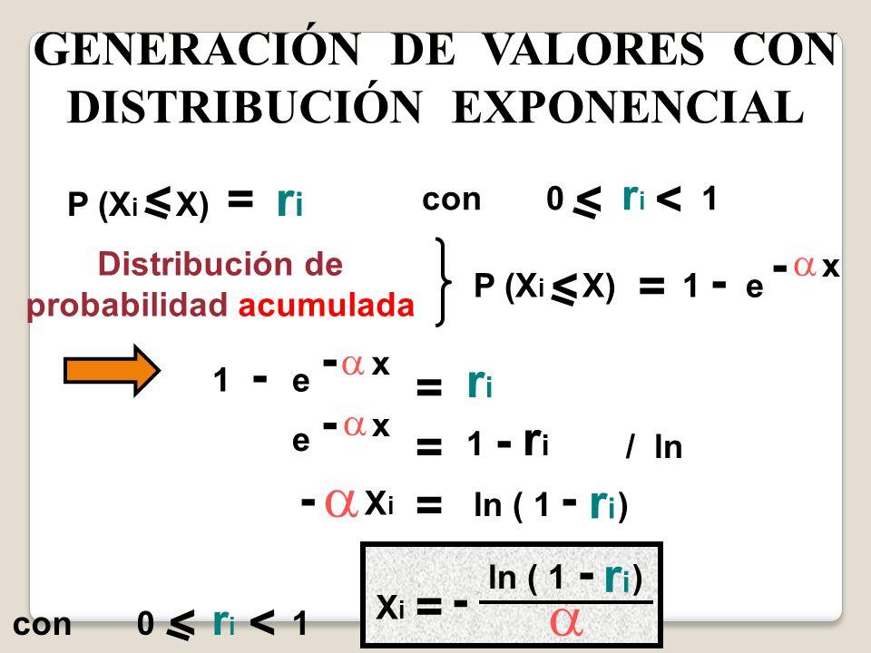 GENERACIÓN DE VALORES CON DISTRIBUCIÓN EXPONENCIAL = con 0 r i 1 < P (X i X) r i <<< Distribución de probabilidad acumulada P (X i X) 1 - e = - x 1 -
