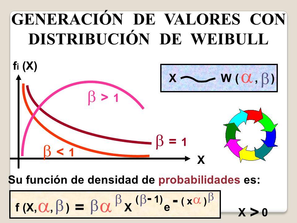 GENERACIÓN DE VALORES CON DISTRIBUCIÓN DE WEIBULL f i (X) X Su función de densidad de probabilidades es: = 1 < 1 > 1 X W (, ) f (X,, ) = X ( - 1) e -