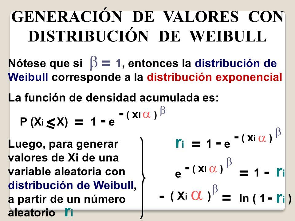 GENERACIÓN DE VALORES CON DISTRIBUCIÓN DE WEIBULL Nótese que si 1, entonces la distribución de Weibull corresponde a la distribución exponencial La fu