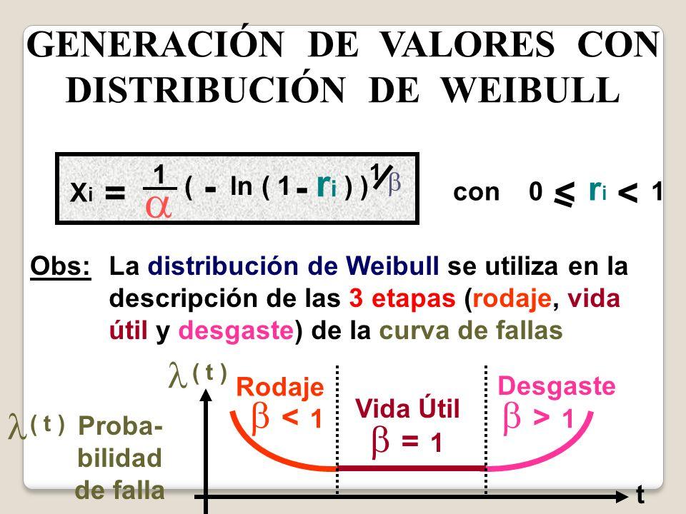 GENERACIÓN DE VALORES CON DISTRIBUCIÓN DE WEIBULL XiXi = 1 - ( ln ( 1 ) ) riri - 1 con 0 r i 1 < < Obs:La distribución de Weibull se utiliza en la des