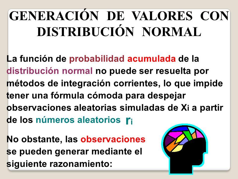 GENERACIÓN DE VALORES CON DISTRIBUCIÓN NORMAL La función de probabilidad acumulada de la distribución normal no puede ser resuelta por métodos de inte