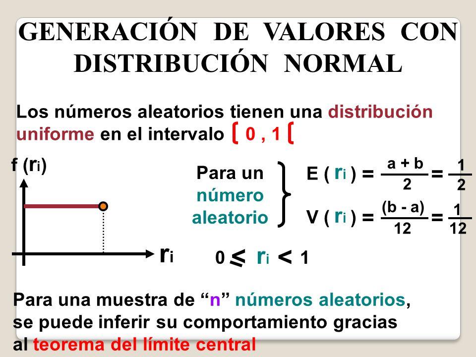 GENERACIÓN DE VALORES CON DISTRIBUCIÓN NORMAL Los números aleatorios tienen una distribución uniforme en el intervalo 0, 1 f ( r i ) riri Para un núme