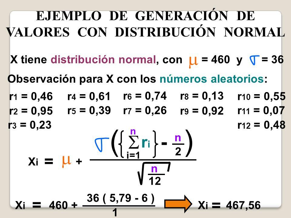 EJEMPLO DE GENERACIÓN DE VALORES CON DISTRIBUCIÓN NORMAL XiXi = + ( ) i=1 n riri - n 2 n 12 X tiene distribución normal, con = 460 y = 36 Observación