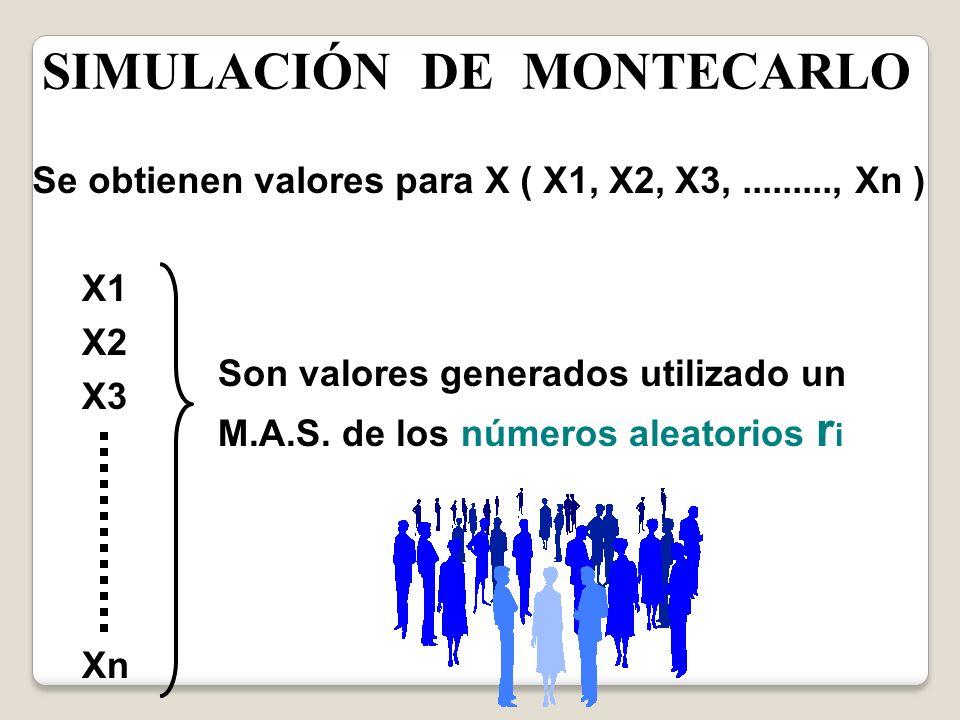 SIMULACIÓN DE MONTECARLO Se obtienen valores para X ( X1, X2, X3,........., Xn ) X1 X2 X3 Xn Son valores generados utilizado un M.A.S. de los números
