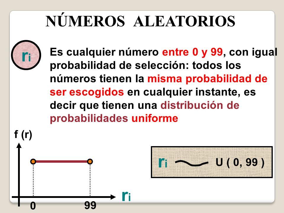 NÚMEROS ALEATORIOS riri Es cualquier número entre 0 y 99, con igual probabilidad de selección: todos los números tienen la misma probabilidad de ser e