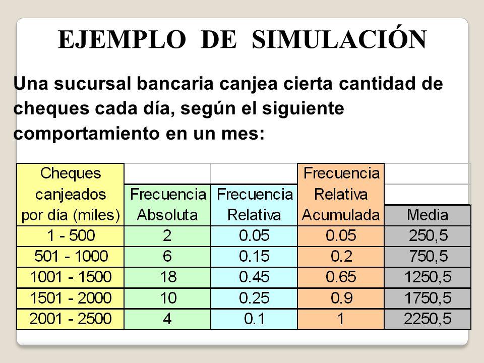 EJEMPLO DE SIMULACIÓN Histograma de Frecuencia Relativa: 0,05 0,15 0,45 0,25 0,1 5002000250015001000 f i Qcheques / día