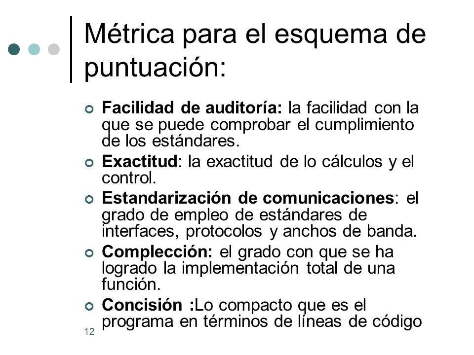 12 Métrica para el esquema de puntuación: Facilidad de auditoría: la facilidad con la que se puede comprobar el cumplimiento de los estándares.