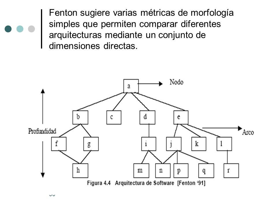36 Fenton sugiere varias métricas de morfología simples que permiten comparar diferentes arquitecturas mediante un conjunto de dimensiones directas.