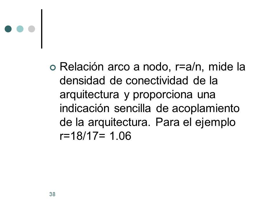 38 Relación arco a nodo, r=a/n, mide la densidad de conectividad de la arquitectura y proporciona una indicación sencilla de acoplamiento de la arquitectura.