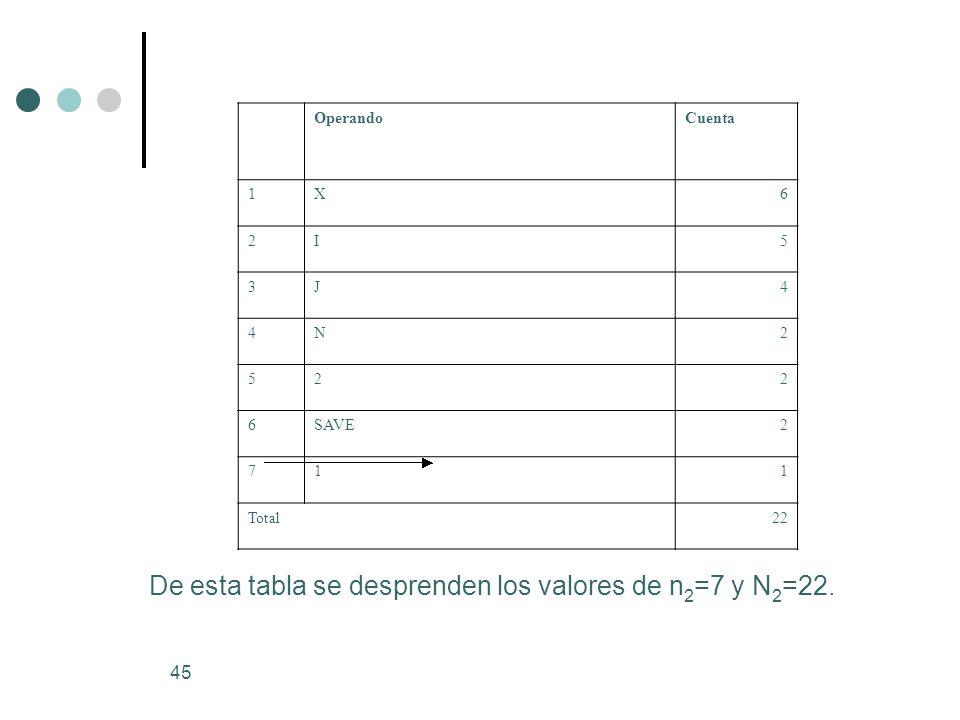 45 OperandoCuenta 1X6 2I5 3J4 4N2 522 6SAVE2 711 Total22 De esta tabla se desprenden los valores de n 2 =7 y N 2 =22.
