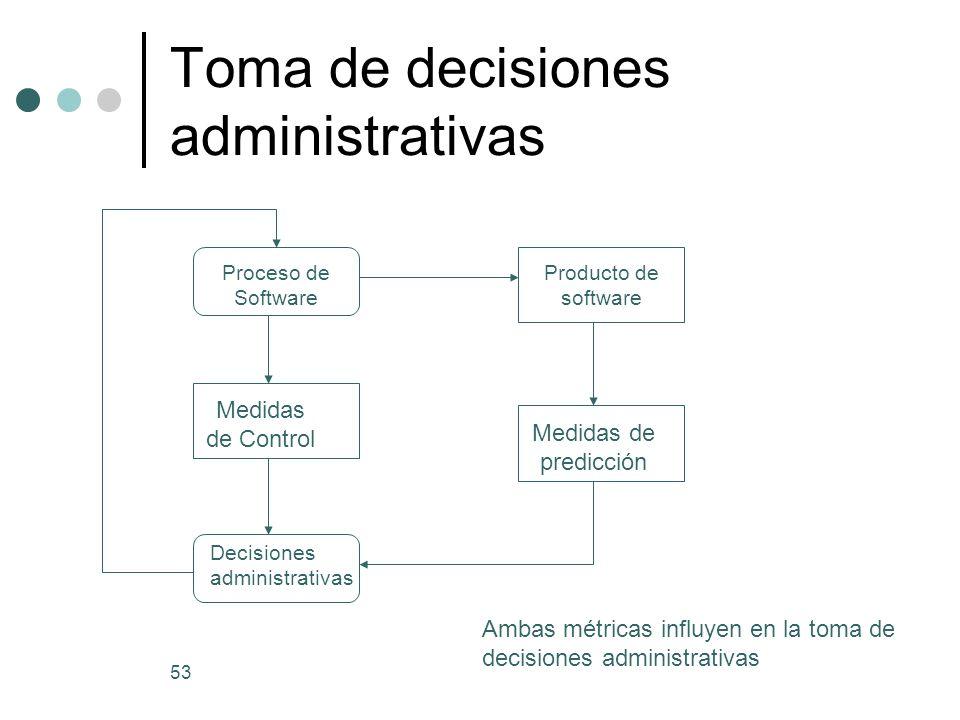 53 Toma de decisiones administrativas Proceso de Software Medidas de Control Decisiones administrativas Producto de software Medidas de predicción Ambas métricas influyen en la toma de decisiones administrativas