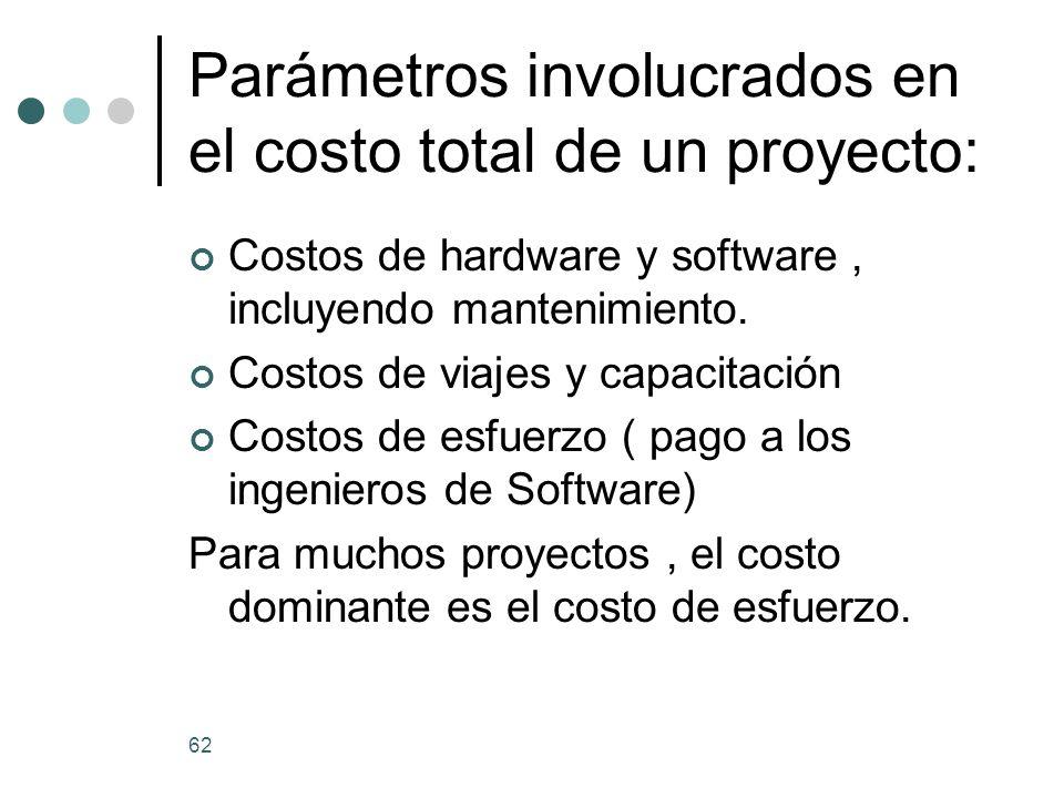 62 Parámetros involucrados en el costo total de un proyecto: Costos de hardware y software, incluyendo mantenimiento.