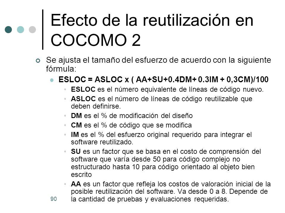 90 Efecto de la reutilización en COCOMO 2 Se ajusta el tamaño del esfuerzo de acuerdo con la siguiente fórmula: ESLOC = ASLOC x ( AA+SU+0.4DM+ 0.3IM + 0,3CM)/100 ESLOC es el número equivalente de líneas de código nuevo.