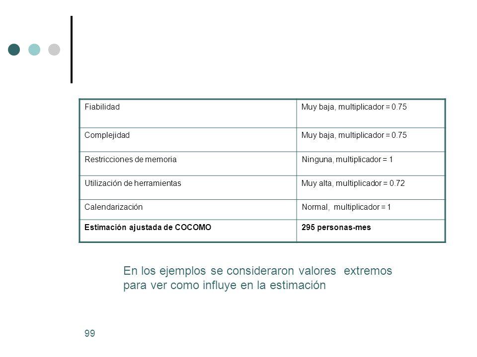 99 FiabilidadMuy baja, multiplicador = 0.75 ComplejidadMuy baja, multiplicador = 0.75 Restricciones de memoriaNinguna, multiplicador = 1 Utilización de herramientasMuy alta, multiplicador = 0.72 CalendarizaciónNormal, multiplicador = 1 Estimación ajustada de COCOMO295 personas-mes En los ejemplos se consideraron valores extremos para ver como influye en la estimación