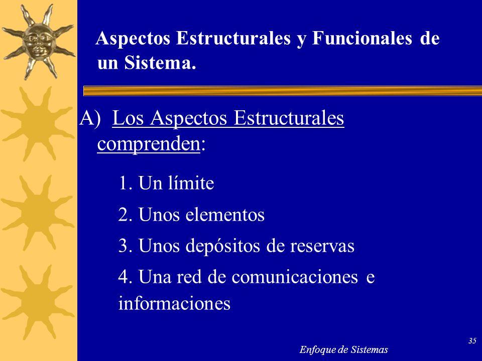 Enfoque de Sistemas 35 Aspectos Estructurales y Funcionales de un Sistema. A) Los Aspectos Estructurales comprenden: 1. Un límite 2. Unos elementos 3.