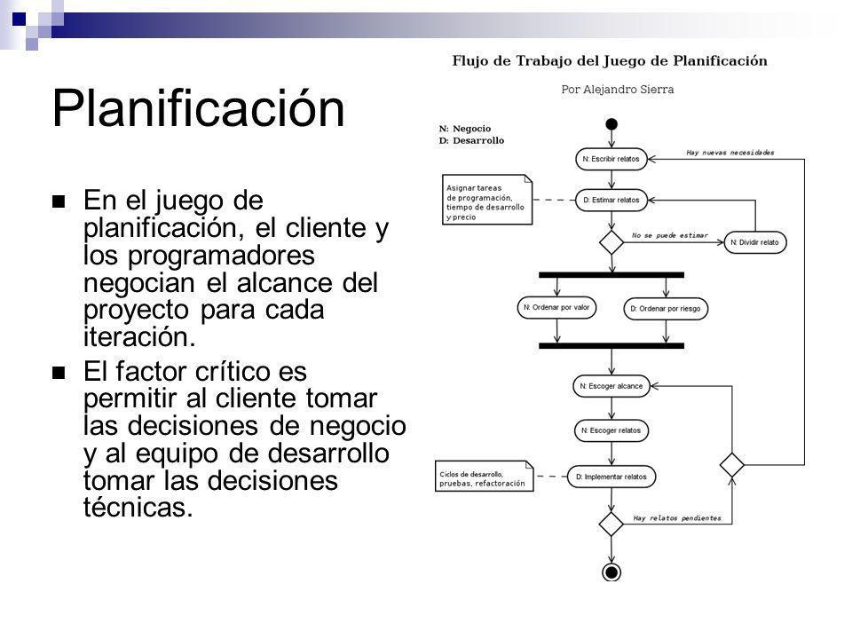 Planificación En el juego de planificación, el cliente y los programadores negocian el alcance del proyecto para cada iteración. El factor crítico es