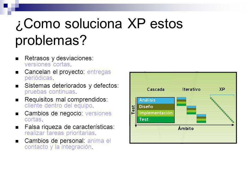¿Como soluciona XP estos problemas? Retrasos y desviaciones: versiones cortas. Cancelan el proyecto: entregas periódicas. Sistemas deteriorados y defe