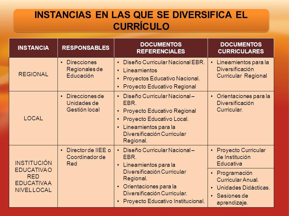 INSTANCIARESPONSABLES DOCUMENTOS REFERENCIALES DOCUMENTOS CURRICULARES REGIONAL Direcciones Regionales de Educación Diseño Curricular Nacional EBR. Li