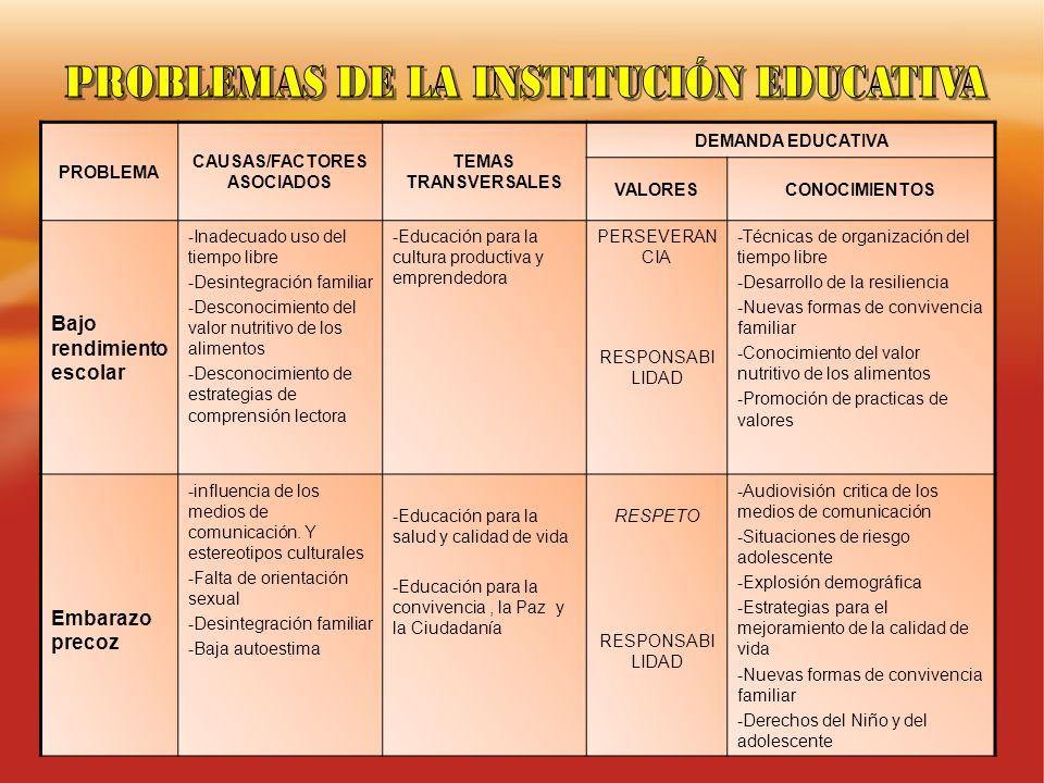PROBLEMA CAUSAS/FACTORES ASOCIADOS TEMAS TRANSVERSALES DEMANDA EDUCATIVA VALORESCONOCIMIENTOS Bajo rendimiento escolar -Inadecuado uso del tiempo libr
