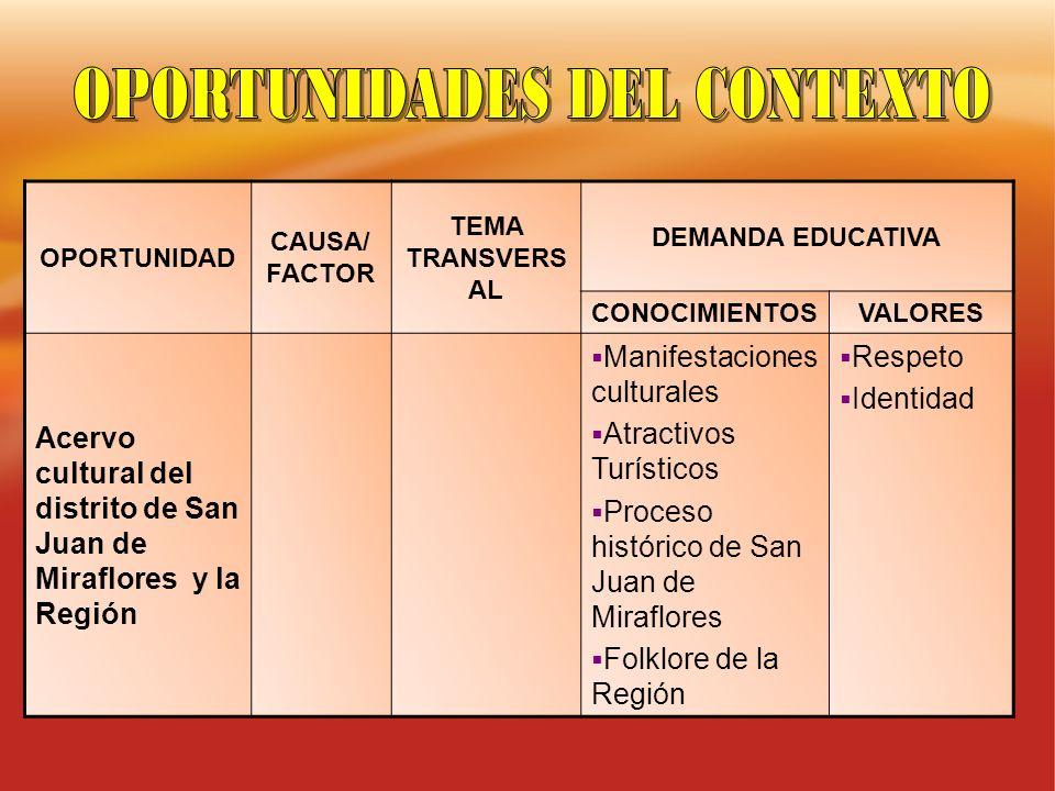 OPORTUNIDAD CAUSA/ FACTOR TEMA TRANSVERS AL DEMANDA EDUCATIVA CONOCIMIENTOSVALORES Acervo cultural del distrito de San Juan de Miraflores y la Región