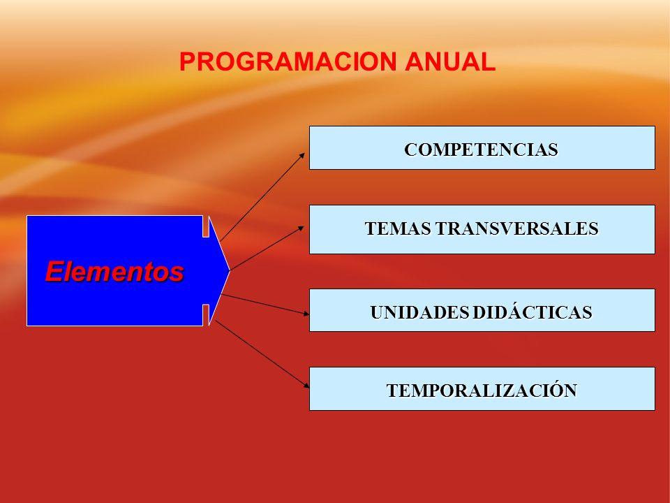 Elementos COMPETENCIAS TEMAS TRANSVERSALES UNIDADES DIDÁCTICAS TEMPORALIZACIÓN PROGRAMACION ANUAL