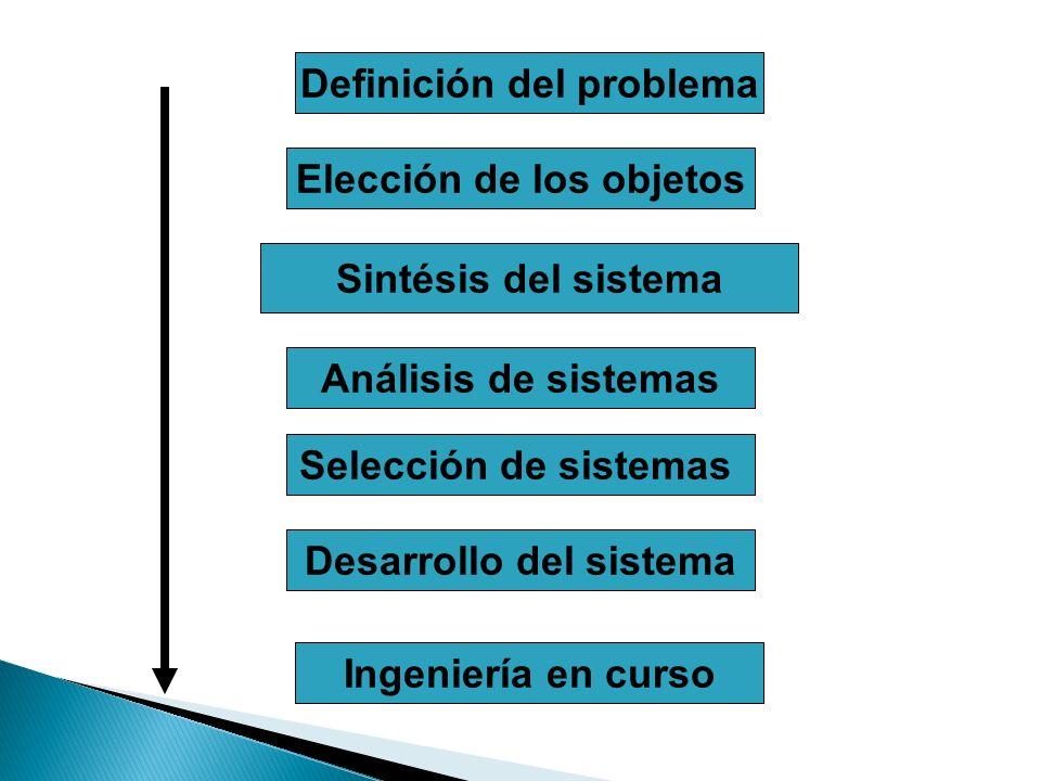 Definición del problema Elección de los objetos Sintésis del sistema Análisis de sistemas Selección de sistemas Desarrollo del sistema Ingeniería en c