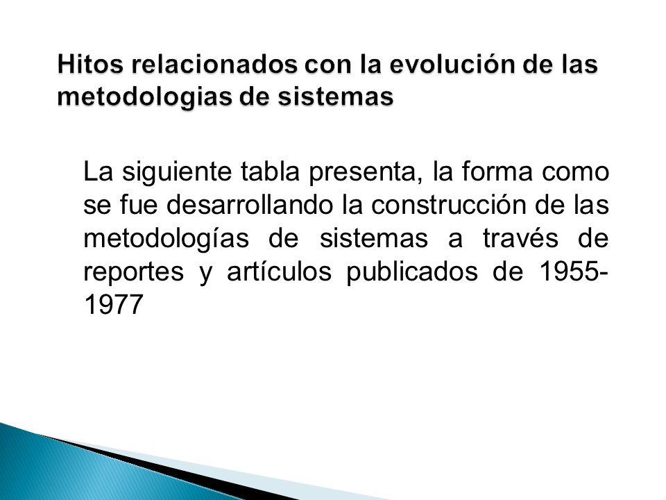 La siguiente tabla presenta, la forma como se fue desarrollando la construcción de las metodologías de sistemas a través de reportes y artículos publi