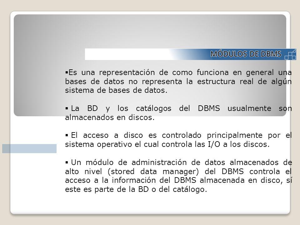 Es una representación de como funciona en general una bases de datos no representa la estructura real de algún sistema de bases de datos. La BD y los