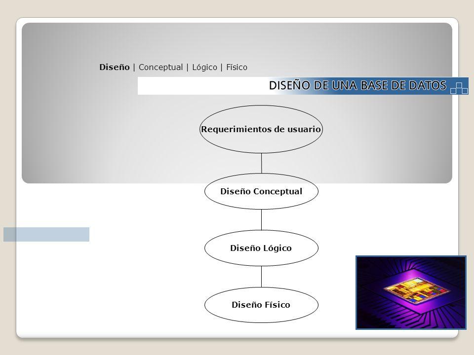 Requerimientos de usuario Diseño Conceptual Diseño Lógico Diseño Físico Diseño | Conceptual | Lógico | Físico