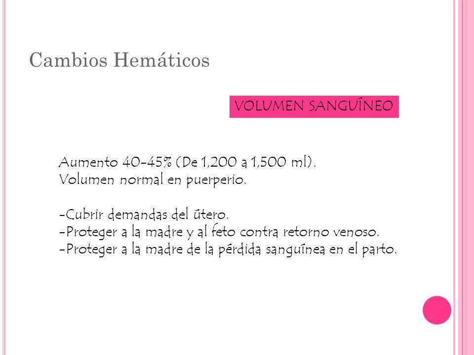 Cambios Hemáticos VOLUMEN SANGUÍNEO Aumento 40-45% (De 1,200 a 1,500 ml). Volumen normal en puerperio. -Cubrir demandas del útero. -Proteger a la madr