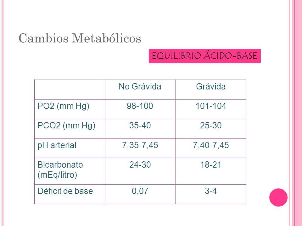 Cambios Metabólicos EQUILIBRIO ÁCIDO-BASE No GrávidaGrávida PO2 (mm Hg)98-100101-104 PCO2 (mm Hg)35-4025-30 pH arterial7,35-7,457,40-7,45 Bicarbonato