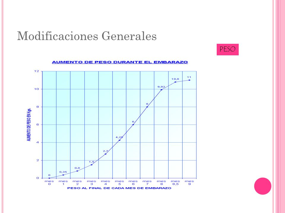Cambios Hemáticos VOLUMEN SANGUÍNEO Aumento 40-45% (De 1,200 a 1,500 ml).
