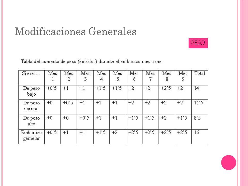 Cambios Hemáticos COAGULACIÓN Aumento de Factores:I, II, V, VII, VIII, IX, X, XII Disminución de Factores:XI, XIII Plaquetas:Promedio: 213 millones/ μ l Trombocitopenia: <116 mil/ μ l