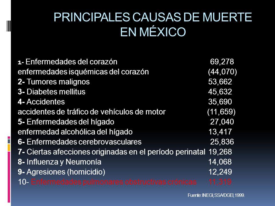 PRINCIPALES CAUSAS DE MUERTE EN MÉXICO 1- Enfermedades del corazón 69,278 enfermedades isquémicas del corazón (44,070) 2- Tumores malignos 53,662 3- D