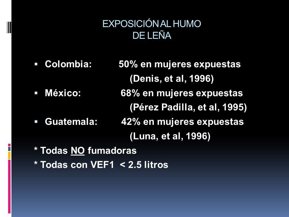 EXPOSICIÓN AL HUMO DE LEÑA Colombia: 50% en mujeres expuestas (Denis, et al, 1996) México: 68% en mujeres expuestas (Pérez Padilla, et al, 1995) Guate