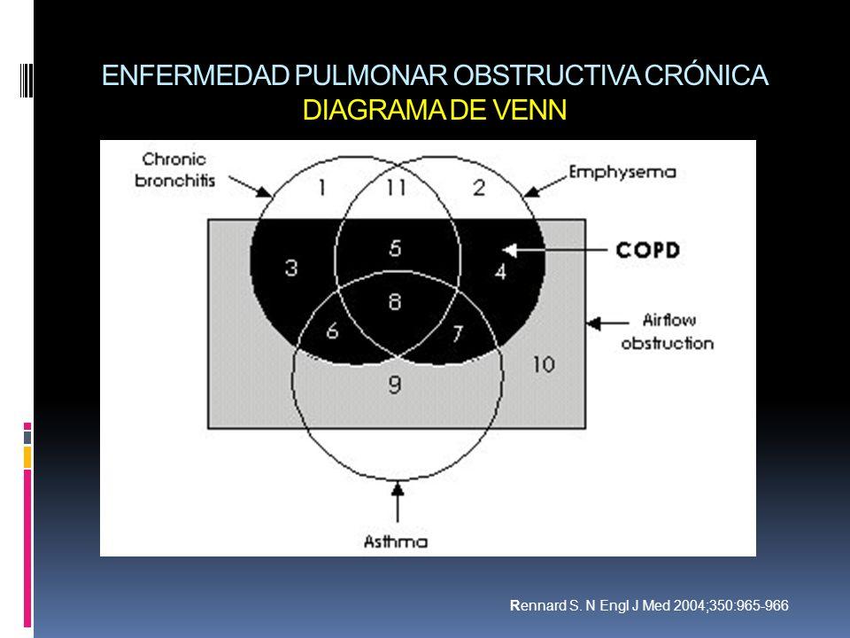 ENFERMEDAD PULMONAR OBSTRUCTIVA CRÓNICA DIAGRAMA DE VENN Rennard S. N Engl J Med 2004;350:965-966