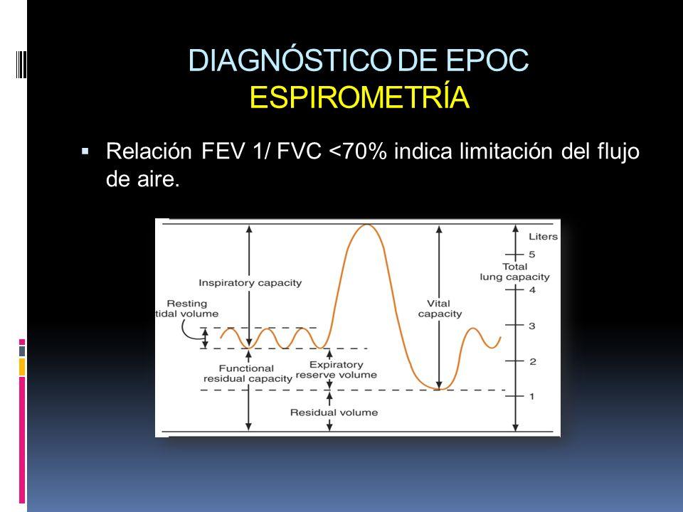 DIAGNÓSTICO DE EPOC ESPIROMETRÍA Relación FEV 1/ FVC <70% indica limitación del flujo de aire.