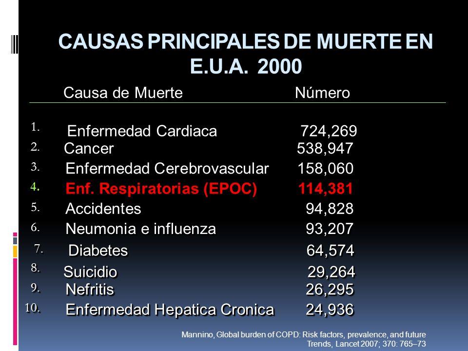 CAUSAS PRINCIPALES DE MUERTE EN E.U.A. 200010.10. Enfermedad Hepatica Cronica24,936 9.9. Nefritis26,295 8.8. Suicidio 29,264 7. 7. Diabetes 64,574 6.6