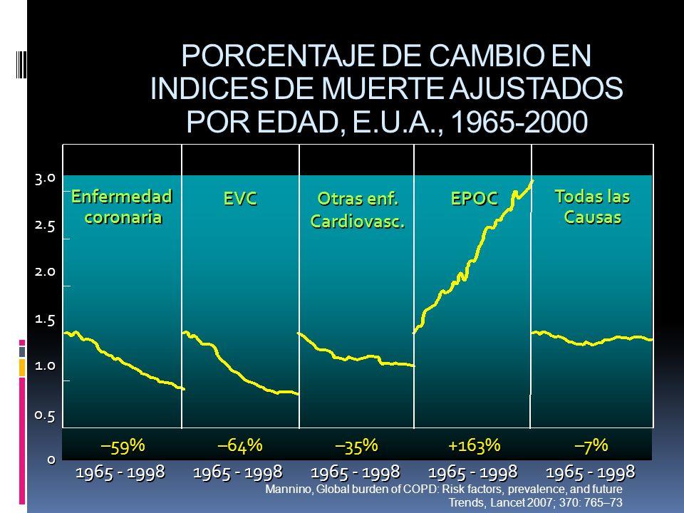 PORCENTAJE DE CAMBIO EN INDICES DE MUERTE AJUSTADOS POR EDAD, E.U.A., 1965-2000 0 0 0.5 1.0 1.5 2.0 2.5 3.0 1965 - 1998 –59% –64% –35% +163% –7% Enfer