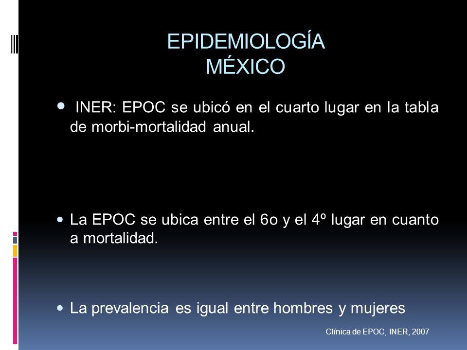 EPIDEMIOLOGÍA MÉXICO INER: EPOC se ubicó en el cuarto lugar en la tabla de morbi-mortalidad anual. La EPOC se ubica entre el 6o y el 4º lugar en cuant