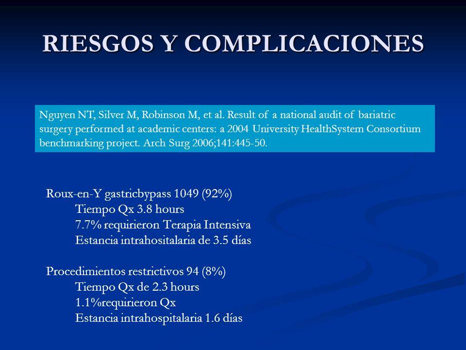 RIESGOS Y COMPLICACIONES Roux-en-Y gastricbypass 1049 (92%) Tiempo Qx 3.8 hours 7.7% requirieron Terapia Intensiva Estancia intrahositalaria de 3.5 dí