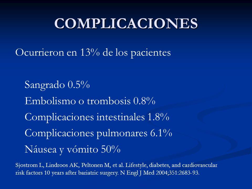 COMPLICACIONES Ocurrieron en 13% de los pacientes Sangrado 0.5% Embolismo o trombosis 0.8% Complicaciones intestinales 1.8% Complicaciones pulmonares